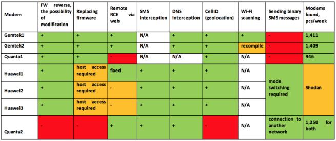 Módems 3G y 4G vulnerables 2015