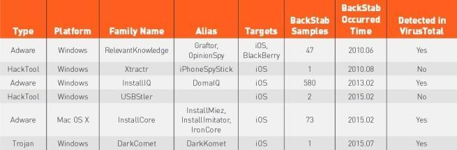 tabla seis tipos de malware que roban copias de seguridad de ios