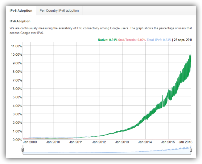 Crecimiento de adopción IPv6