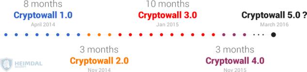 Evolución del ransomware CryptoWall