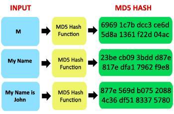SLOTH - Funciones HASH MD5