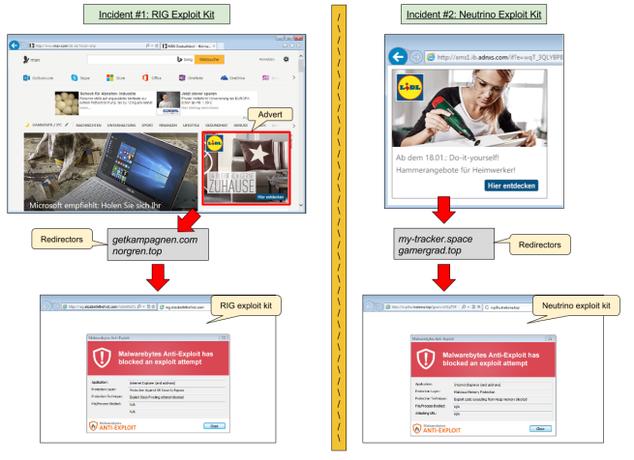 Malware en el portal MSN vía Malvertising