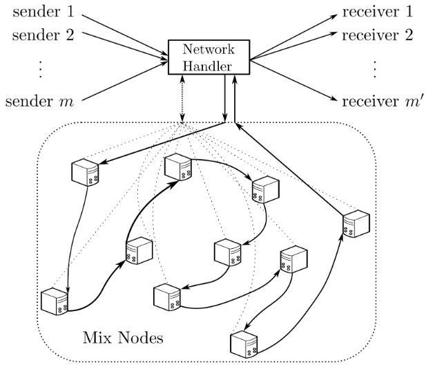 PrivaTegrity, nueva red distribuida y anonima con el procolo cMix