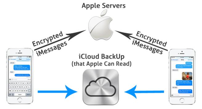 Sincronización de iMessage con iCloud