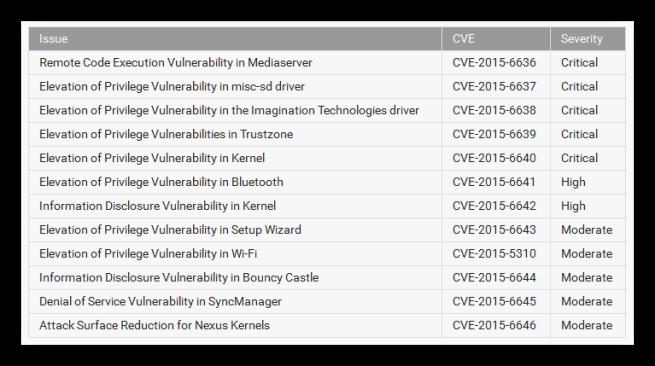 Vulnerabilidades solucionadas en Android enero 2016