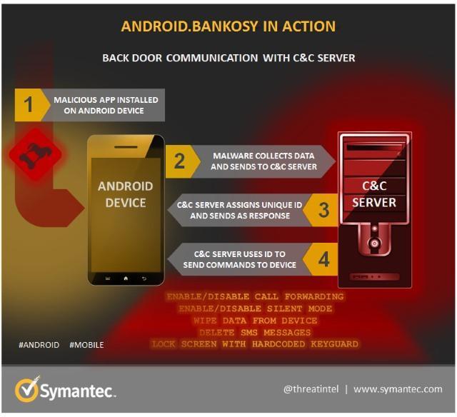 bankosy robo de datos android