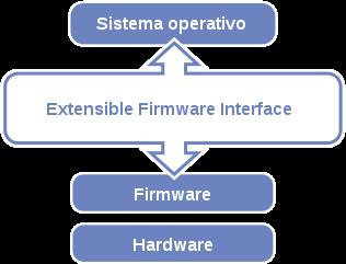 Esquema de un sistema UEFI
