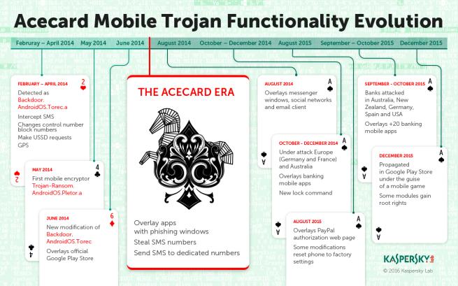 Evolución de Acecard para Android