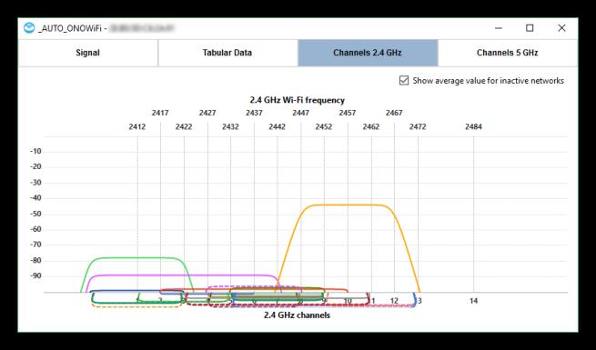 NetSpot - Canales y frecuencias