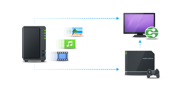Servidor multimedia NAS Synology