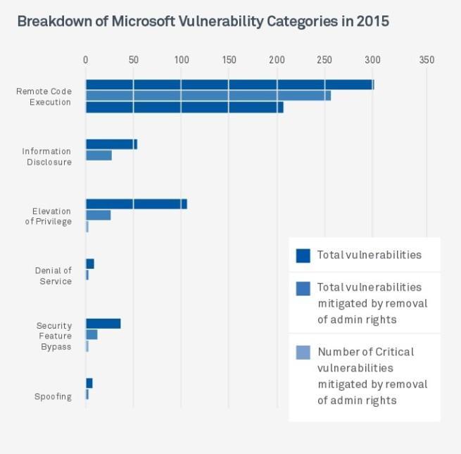 Vulnerabilidades en Windows con y sin permisos de administrador