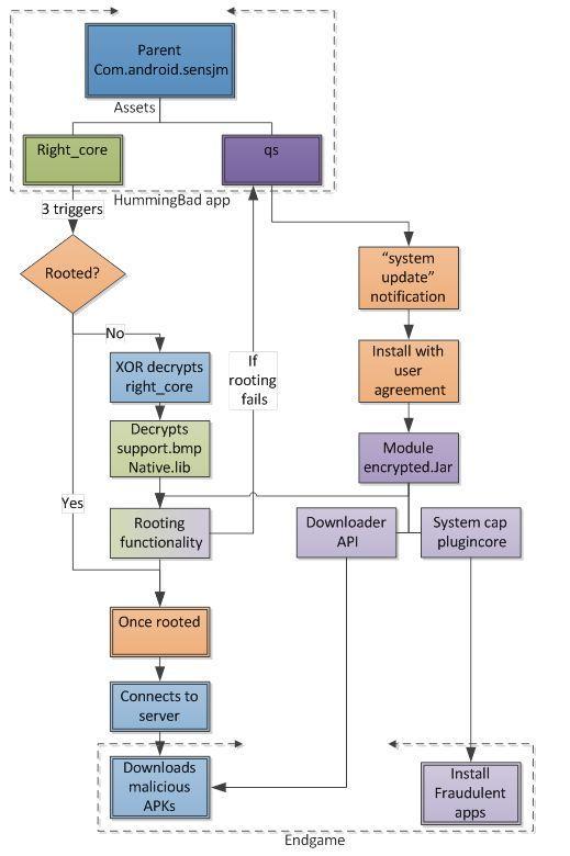 humminbbad diagrama de estados del malware