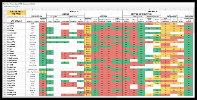Comparativa 120 servidores VPN