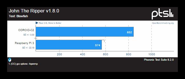 Comparativa ODROID-C2 Raspberry Pi 3