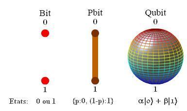 bits cuánticos