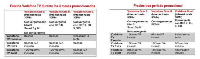 precio vodafone tv decodificador 4k