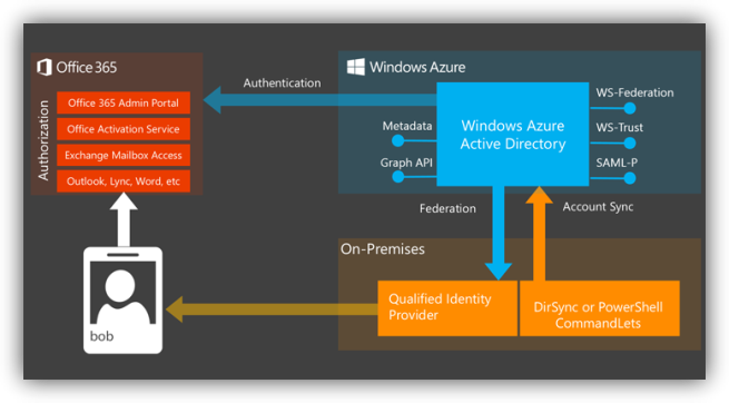 Autenticación Microsoft