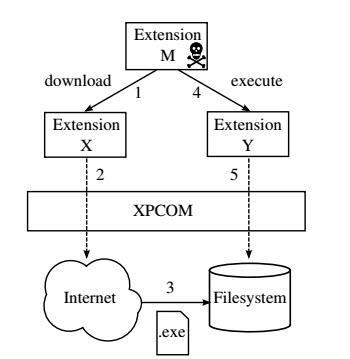 Esquema vulnerabilidad extensiones cruzadas Firefox
