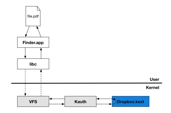 Dropbox con acceso al kernel