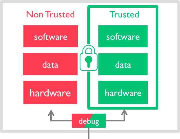 Vulnerabilidad Android Qualcomm QSEE