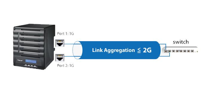 Ver noticia 'Cómo configurar el Link Aggregation en el switch D-Link DXS-1100-10TS'