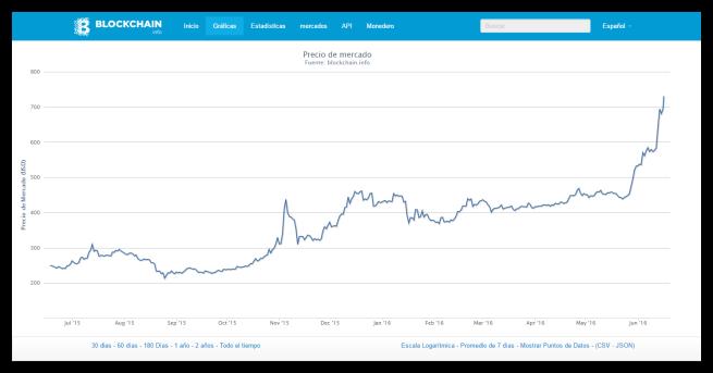 Crecimiento Bitcoin último año