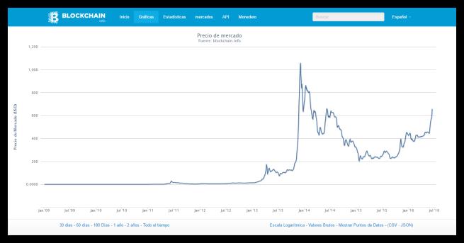 Historial Bitcoin