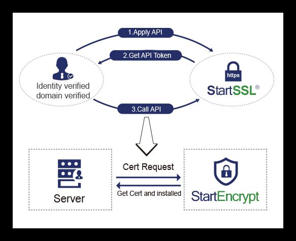 StartEncrypt - StartSSL