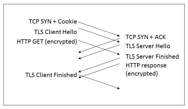 TLS-13-TFO