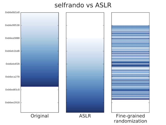 Tor Browser - Selfrando vs ASLR