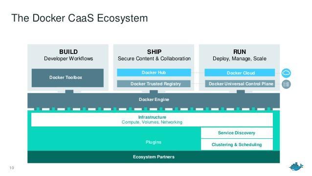 Ecosistema Docker CaaS