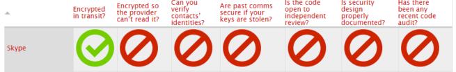 Seguridad Skype EFF