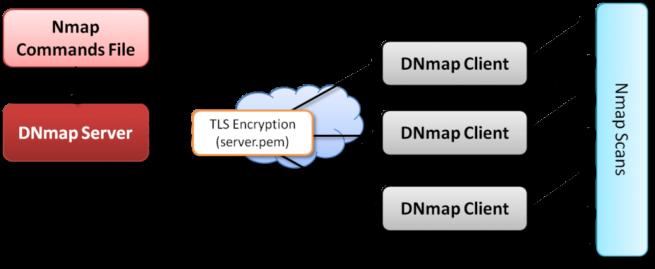 dnmap-Distributed-Nmap-Framework