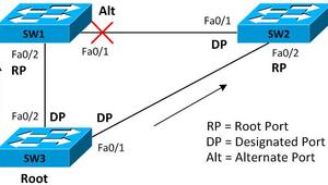 Cómo configurar el protocolo Spanning-Tree para evitar bucles en el switch D-Link DGS-1100-10MP