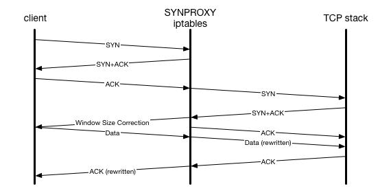 synproxy