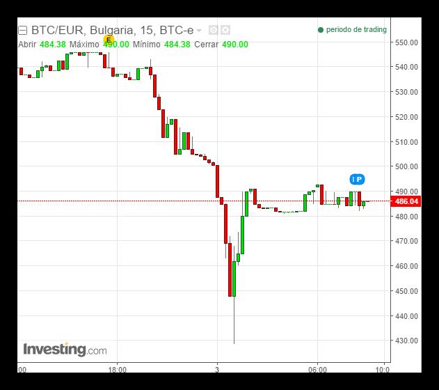 Desplome Bitcoin robo de 65 millones