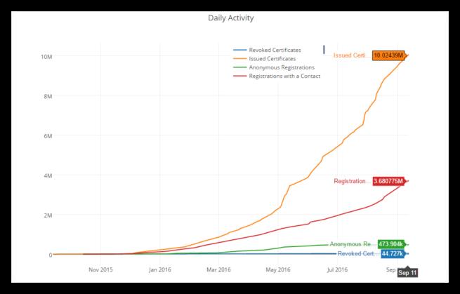 10 millones certificados let's encrypt
