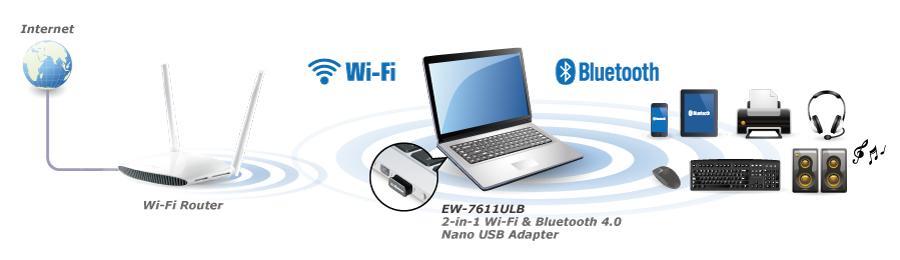 Edimax EW-7611ULB esquema de funcionamiento