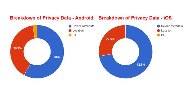 ios-grafico-violacion-de-la-privacidad