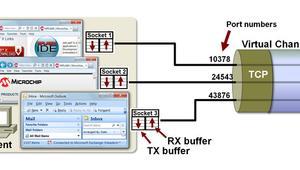 Comprueba qué puertos tienes abiertos con esta herramienta disponible en Test de Velocidad