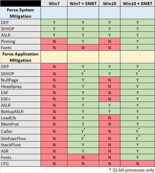 Comparativa Windows EMET