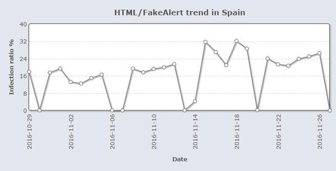 Falso servicio tecnico de Microsoft en España