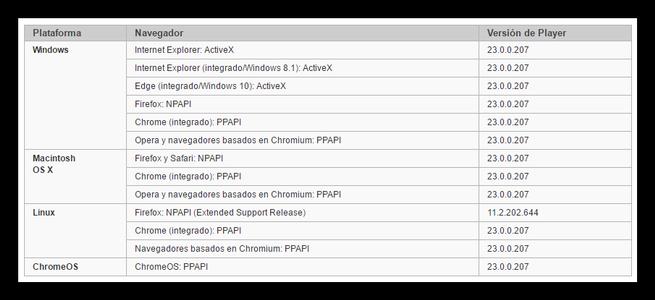 Versiones Adobe Flash Player noviembre 2016