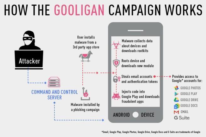 Gooligan - Campaña malware