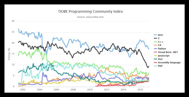 Cuota de mercado de los lenguajes de programación enero 2017