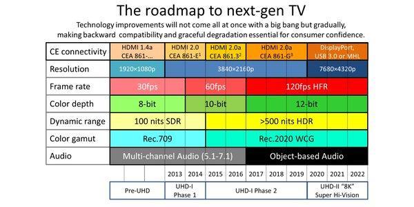 Estándares HDMI
