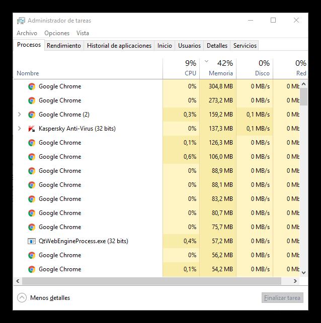 Muchos procesos de Google Chrome