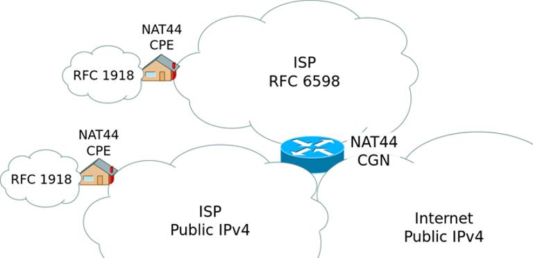 He estado un día con CG-NAT en mi conexión a Internet, esta