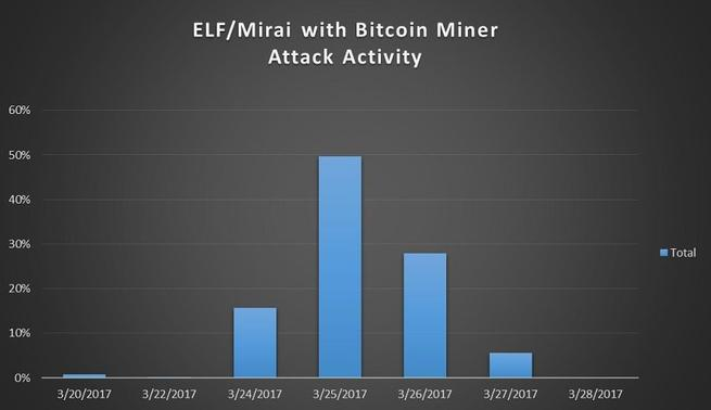 Mirai mina Bitcoin