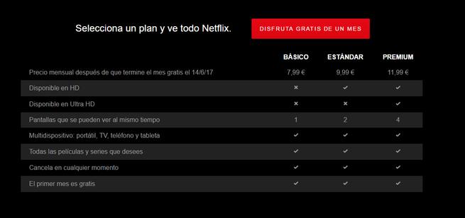 Precios Netflix
